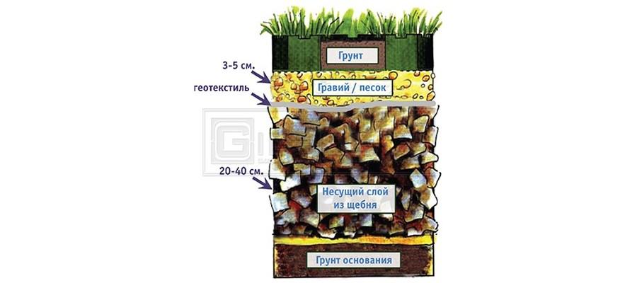 Газонные решетки для экопарковки. Купить пластиковые газонные решетки (цена). Gidrolica